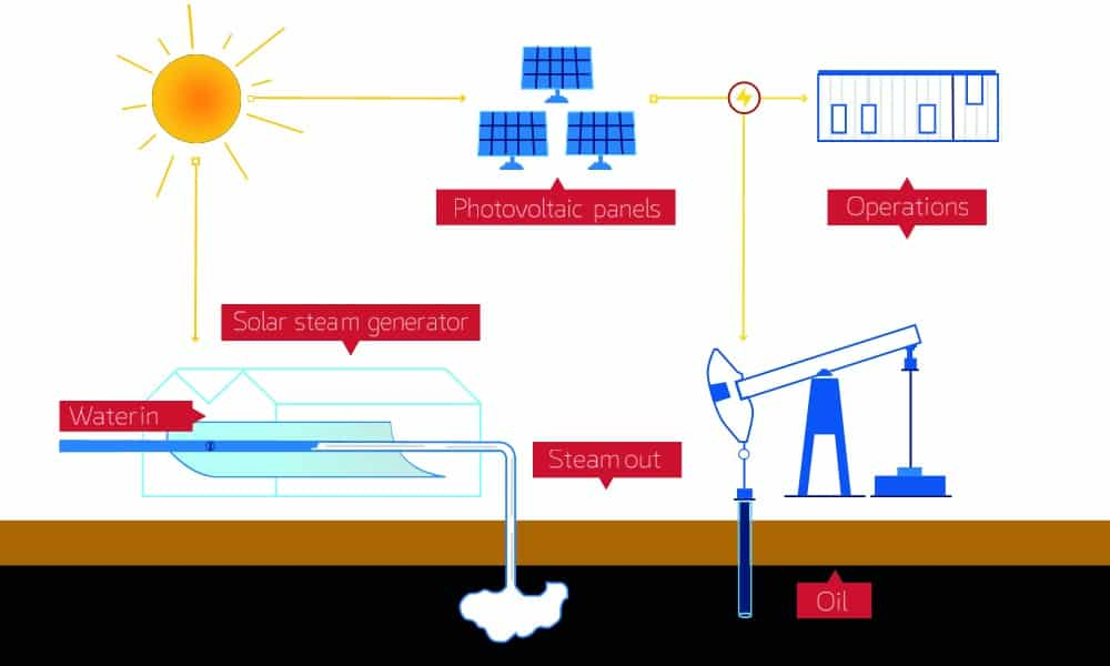 Infographic of solar steam process (steam injection) as an enhanced oil recovery application.