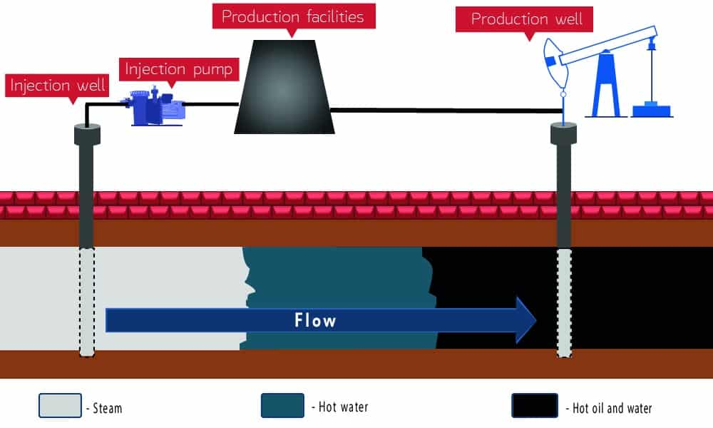Infographic of traditional steam process (steam injection) as an enhanced oil recovery application.