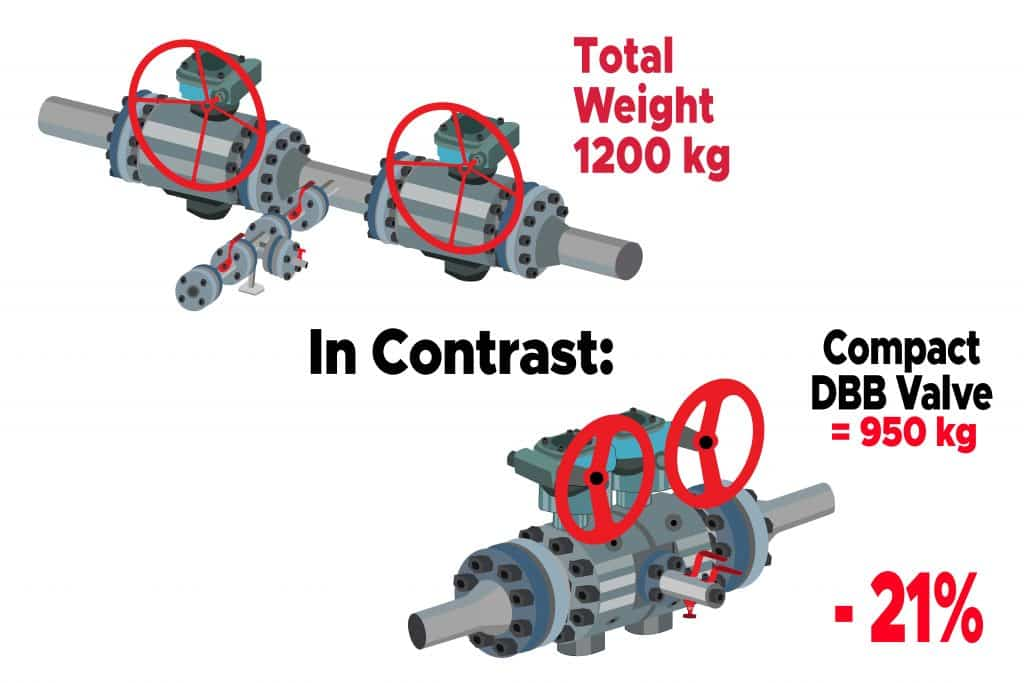 3D image showing the comparison of compact dbb installation and conventional installation.