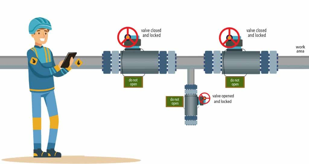 Infographic shows a maintenance worker working on pipe with valves showing double block and bleed isolation.
